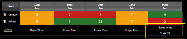 Season stats showing Man of the Match summary over the season.